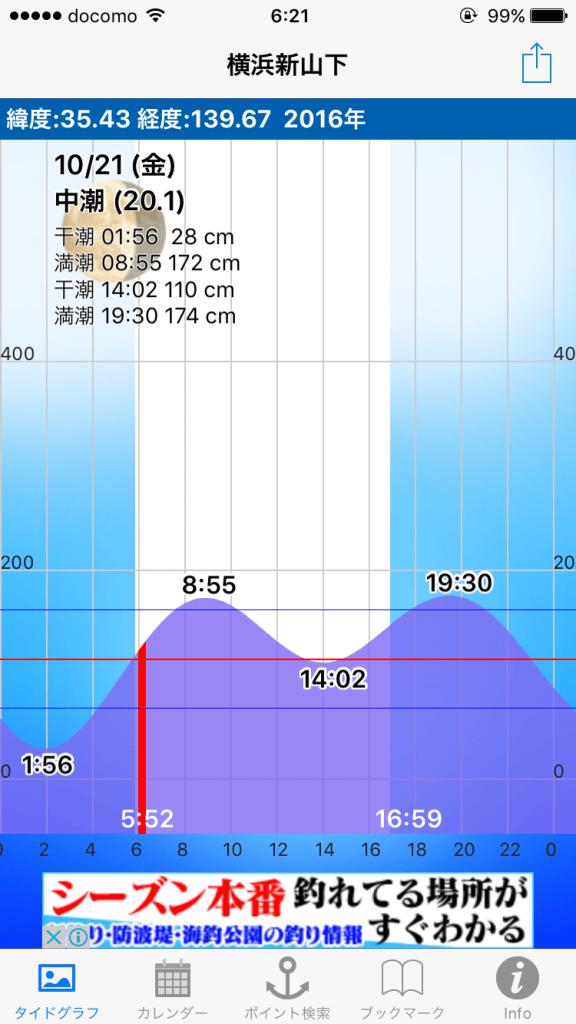 野島堤防 水位