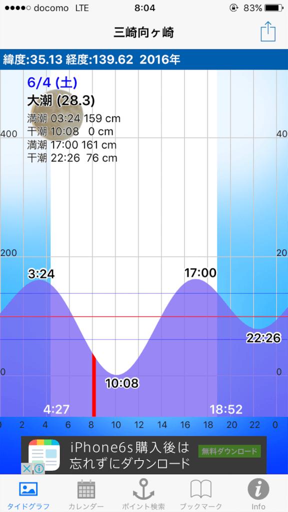 三浦半島金田湾 手漕ぎボート 釣り 潮