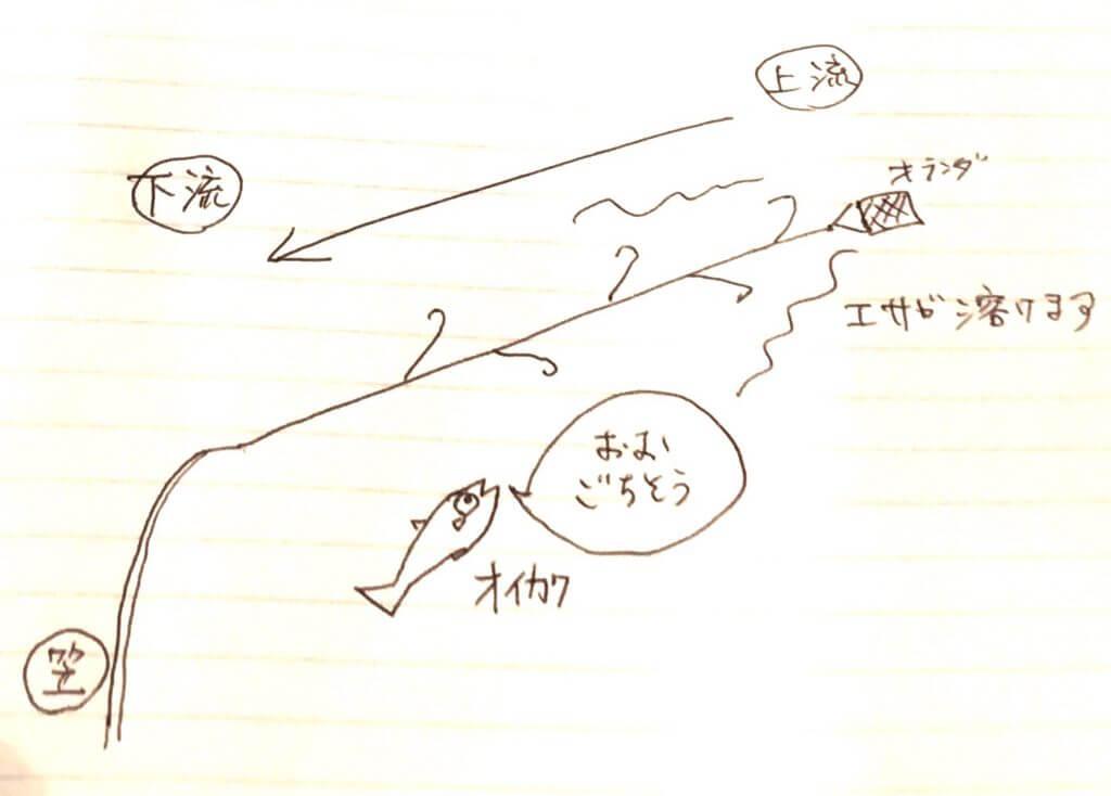 釣り 多摩川 オイカワ