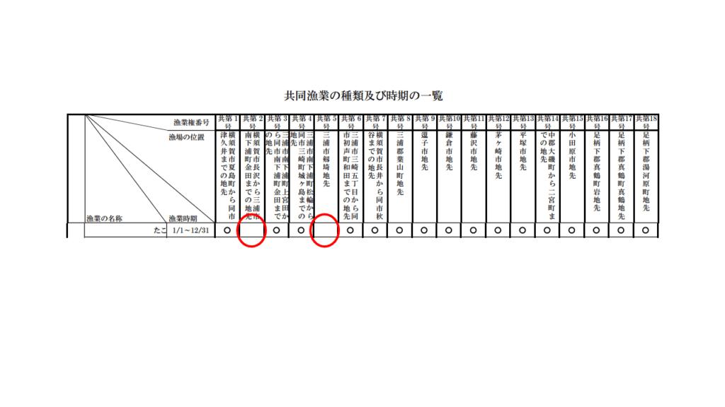 漁業権区域ごとの漁業の名称一覧表
