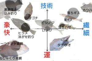 船釣りマトリクス分析